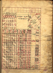 20 (Adilnor Collection, Sweden) Tags: persian arabic occult manuscript horoscope astrology