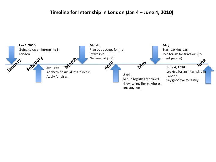 Timelines - Lessons - Tes Teach