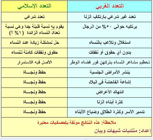 e0db1216a BBC : معدلات الزنا في الغرب !! [الأرشيف] - منتدى أنصار السنة | رد الشبهات  عن الإسلام