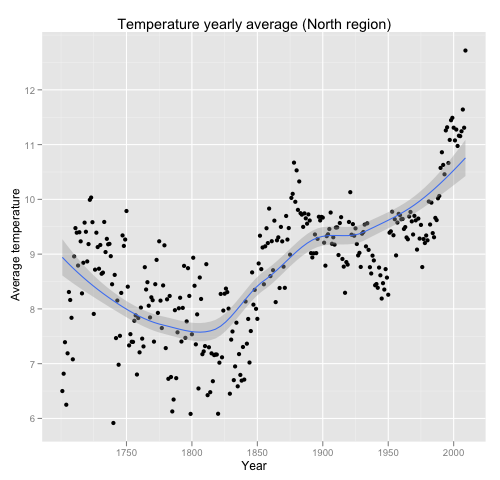 Temperature yearly average (North region)