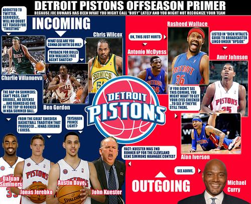 Detroit Pistons Offseason Primer