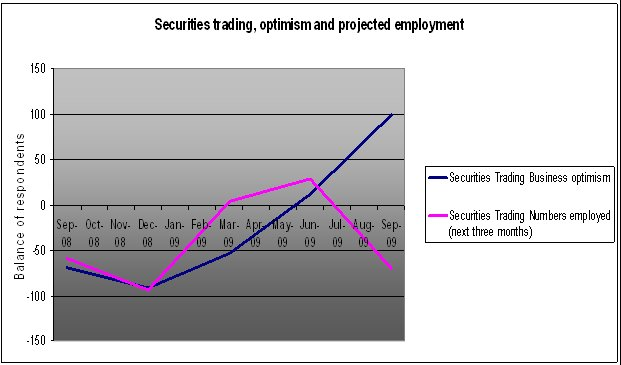Securities trading projections.