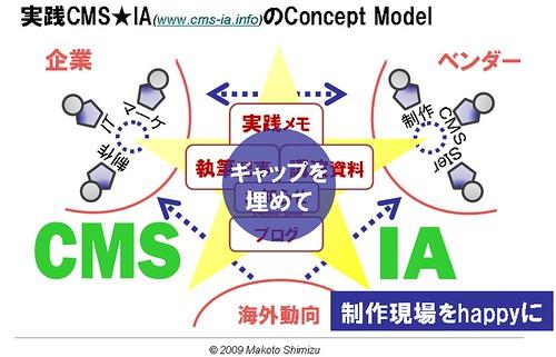 cms-ia.info Concept Model v1