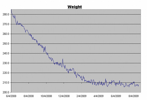 Weight Log for August 21, 2009