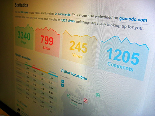 Vimeo Plus Stats