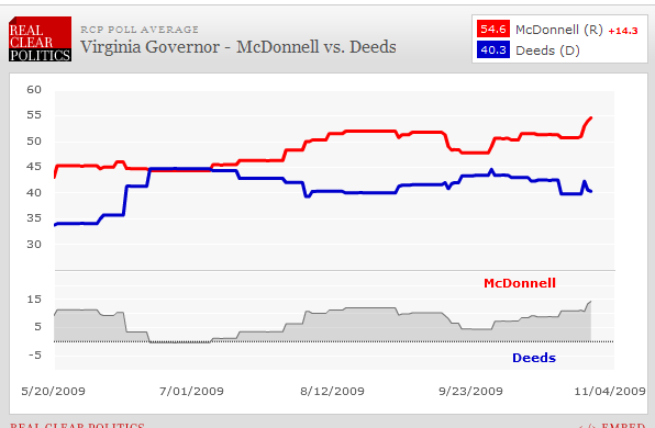 FireShot Pro capture #174 - 'RealClearPolitics - Election 2009 - Virginia Governor - McDonnell vs_ Deeds' - www_realclearpolitics_com_epolls_2009_governor_va_virginia_governor_mcdonnell_vs_deeds-105