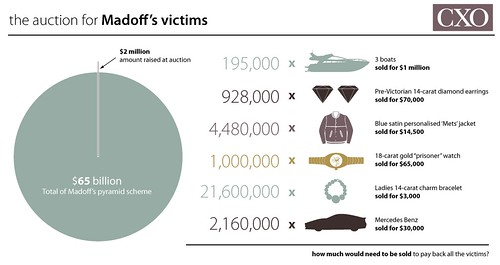 The Auction for Madoff's Victims by GDS Digital.