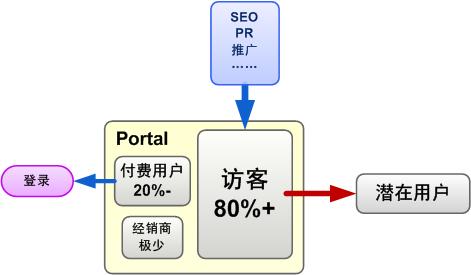 产品portal的用户场景