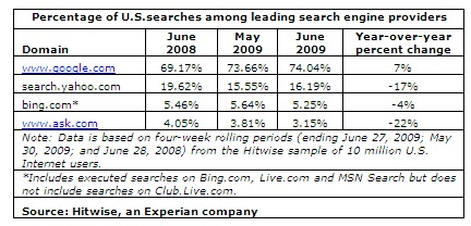 Hitwise: June 2009 Search Share
