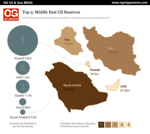 Top 5 Middle East Oil Reserves -