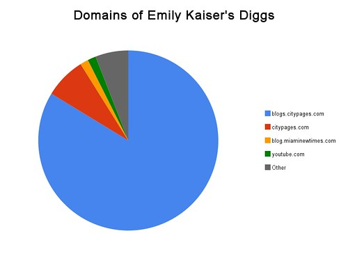 Domains of Emily Kaiser's Diggs