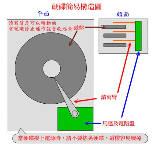 硬碟簡易構照圖