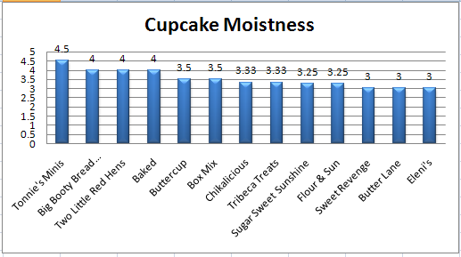 cupcake_moistness