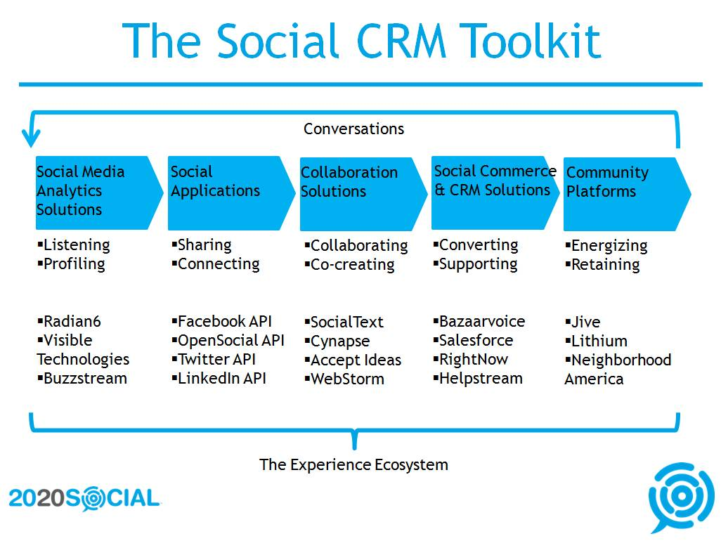 The Social CRM Toolkit