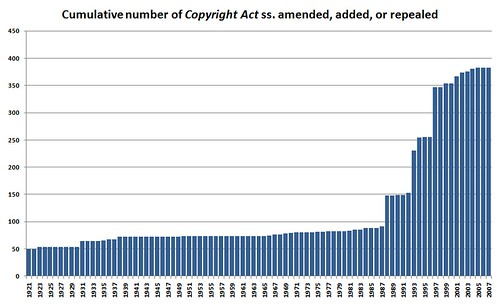 Canadian copyright act ss. amendments