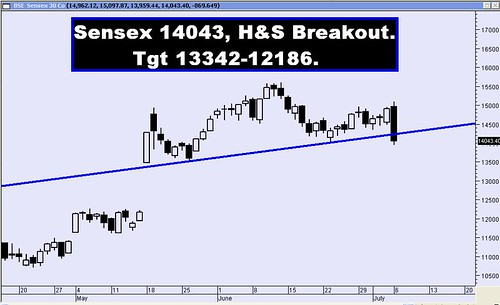 SENSEX H&S Breakout Tgt 13342 - 12186
