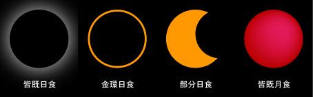 皆既日食ほか