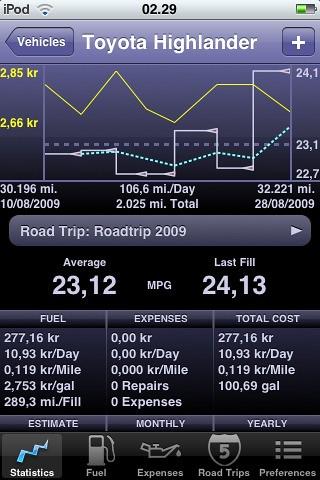 Tusindvis af miles – Roadtrip 2009