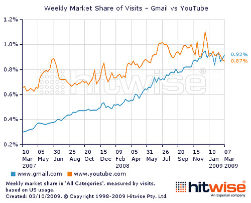 Visits to Gmail surpass YouTube