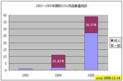 091214 - 《WEB Anime Style》精心統計了1983-1985年間的OVA(含18禁)作品數量推移