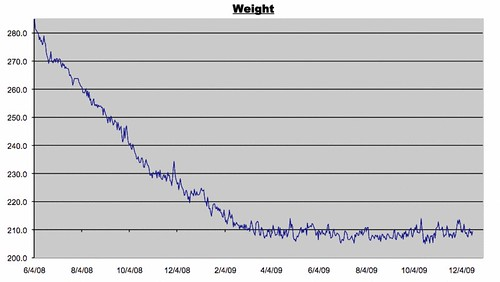 Weight Log from 12/19/209