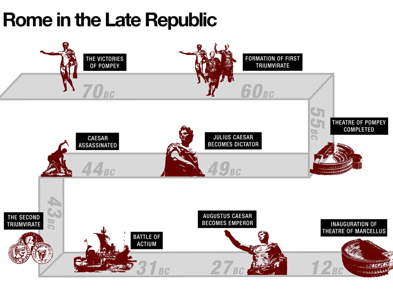 the fall of rome and republicanism