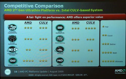 AMD Tigris Neo vs CULV