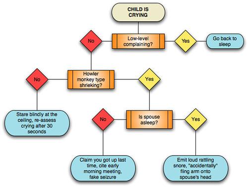 Infant Process