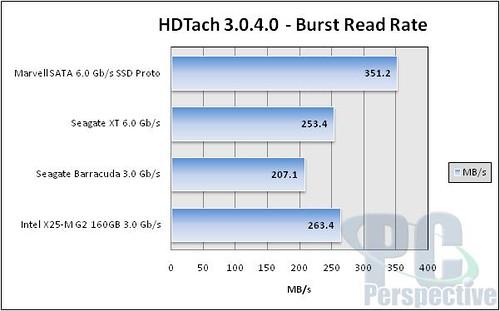 SATA 6G SSD HDTach burst