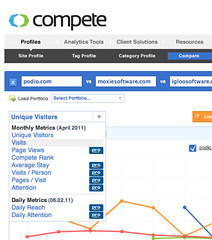 Site Comparison of podio.com (rank #143,481), ...