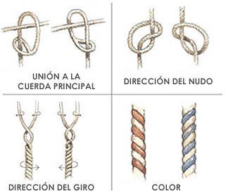Quipu knot (Joe McKendry, Wired.com)