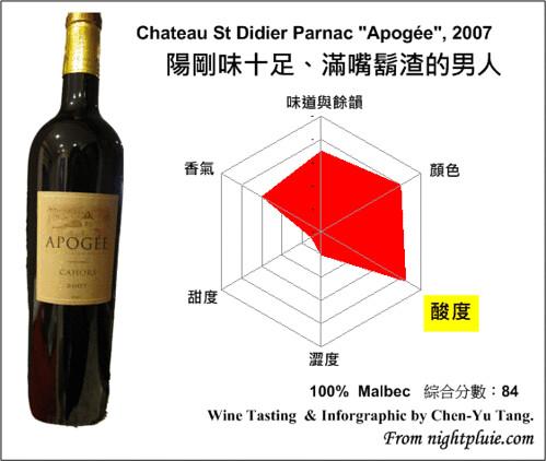 葡萄酒雷達圖 - Chateau St Didier Parnac Apogee 2007