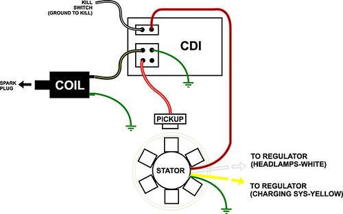gy magneto wiring schematic stator wiring diagram stator image wiring diagram gy6 8 pole stator wiring diagram gy6 auto wiring