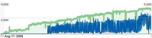 Gráfico de suscriptores