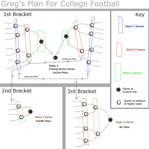 Greg's Plan For College Football