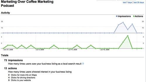 Google Local Business Center - Analytics
