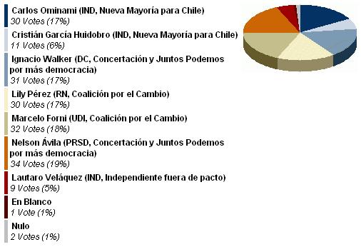 Quinta Circunscripción- ¿Por quién votará como Senador de la Quinta Cordillera-_1256816951100