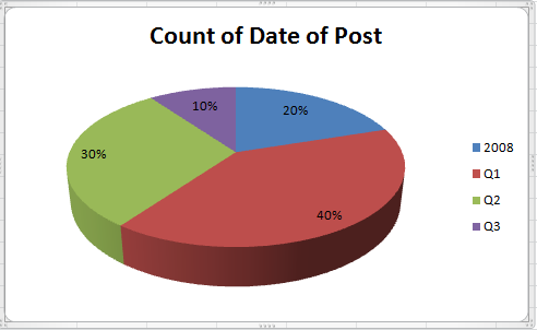 003-Top-20-Posts-By-Quarter-2009