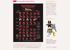 Monster-Munch Easy Meat Cheat Sheet_1249599251113