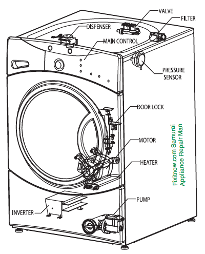 GE Front Load Washer Anatomy