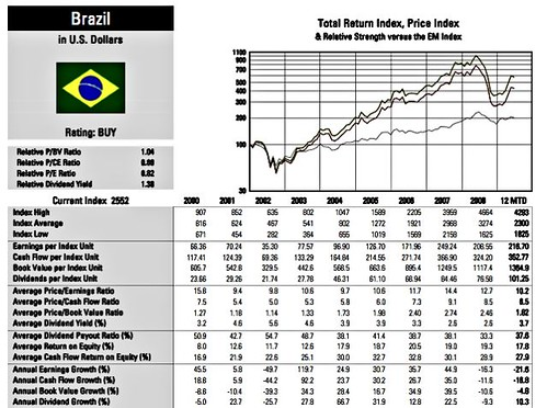 brazil-facts