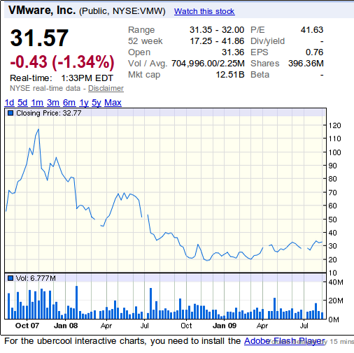 VMware on Google Finance
