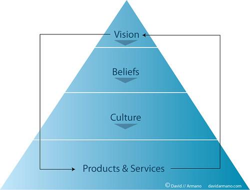 Vision Led Organization