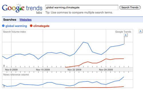 Google Trends & Climategate