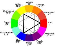 Image is creative commons ryb-color-wheel-labeled by Leopard Print, on Flickr