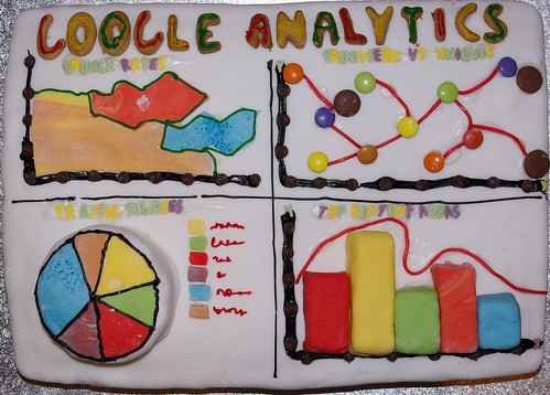 Tarta Google Analytics
