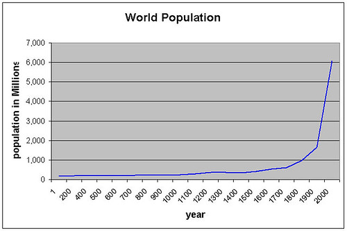 worldPopulationGraph