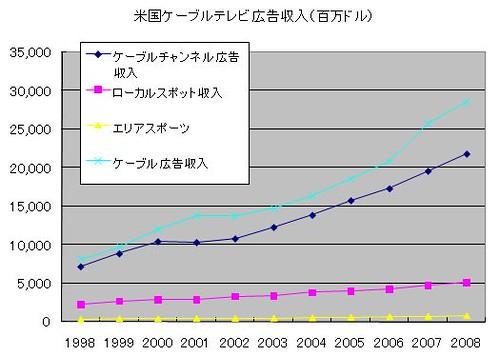 米国ケーブルテレビ市場推移(広告収入)