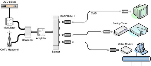 Figure 6: Typical CATV and Cable Modem Application