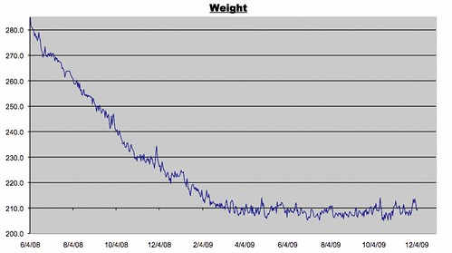 Weight Log for 12/5/2009
